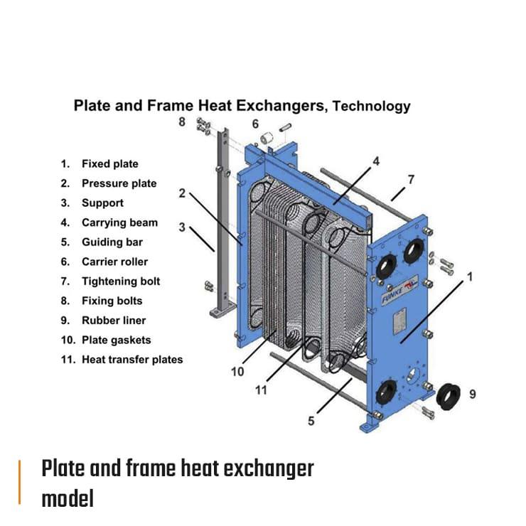 rdl funke plate and frame heat exchanger model eng 740x740px - Funke