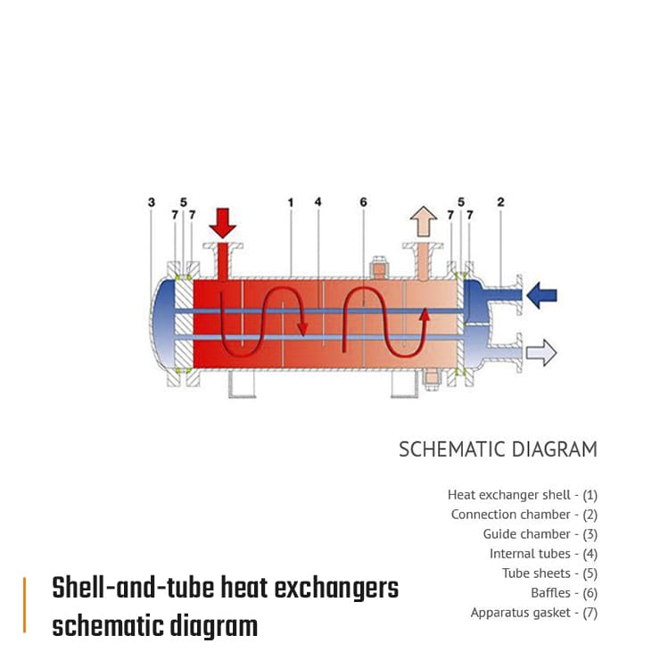 rdl funke shell and tube heat exchangers schematic diagram eng 740x740px - Funke