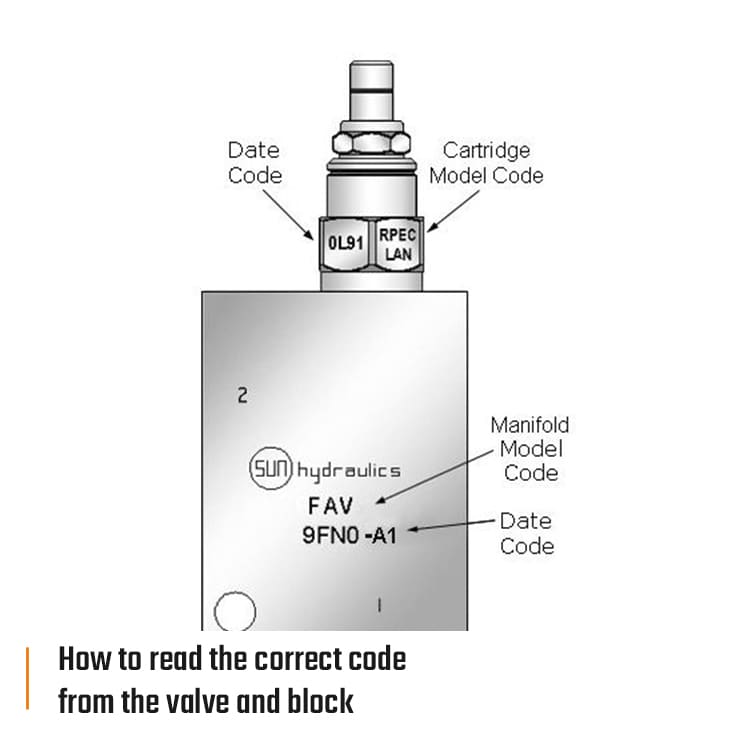rdl sun how to read the correct code from the valve and block eng 740x740px - Sun Hydraulics